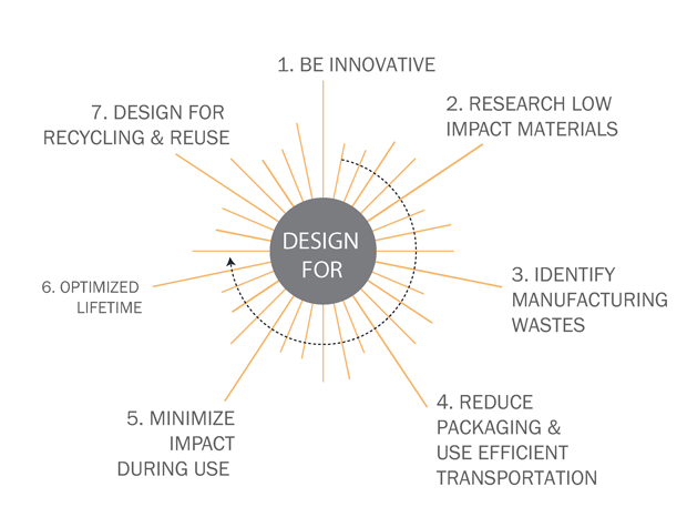 Sustainable design strategies / Image: csds.pratt.edu