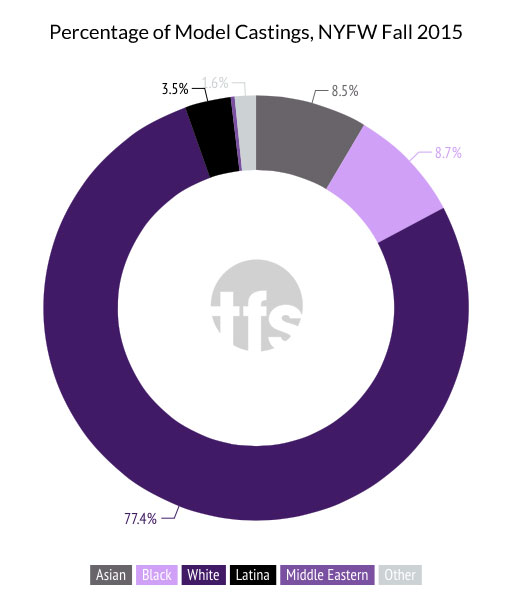 nyfw-model-castings-pie-chart-fall-2015-thefashionspot