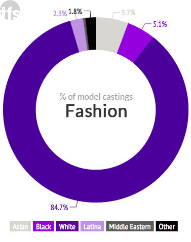 Racial diversity breakdown for Spring 2015 fashion ad campaigns