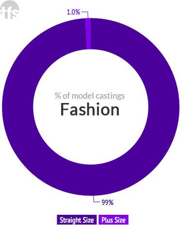 Size diversity breakdown for Spring 2015 fashion ad campaigns; image: theFashionSpot Size diversity breakdown for Spring 2015 fashion ad campaigns