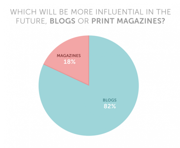 According to the study, blogs will be the new fashion bibles.