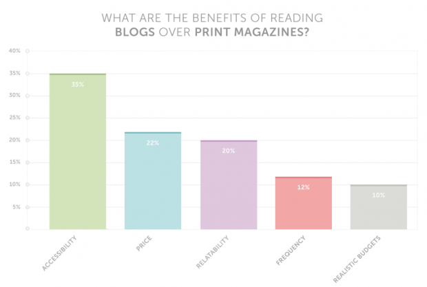 According to a recent study by online retailer Psyche, most people value blog's accessibility, saying print magazines appeal too heavily to fashion insiders.