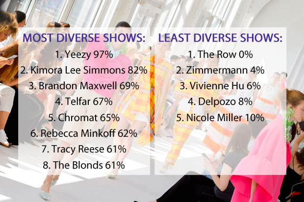 Most/least diverse shows NYFW spring 2017