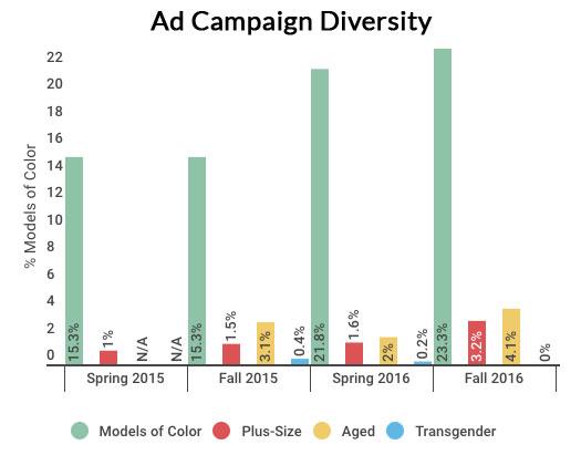 Ad campaign diversity seasonal comparison chart