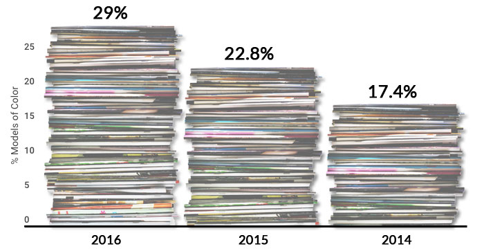 comparison chart: models of color appearing on magazine covers for 2016, 205, 2014
