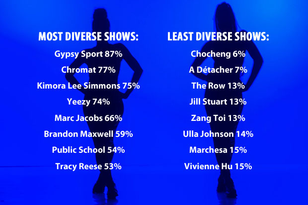 most and least diverse shows, NYFW Fall 2017