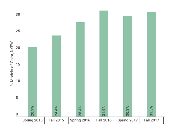 % models of color at NYFW, season over season