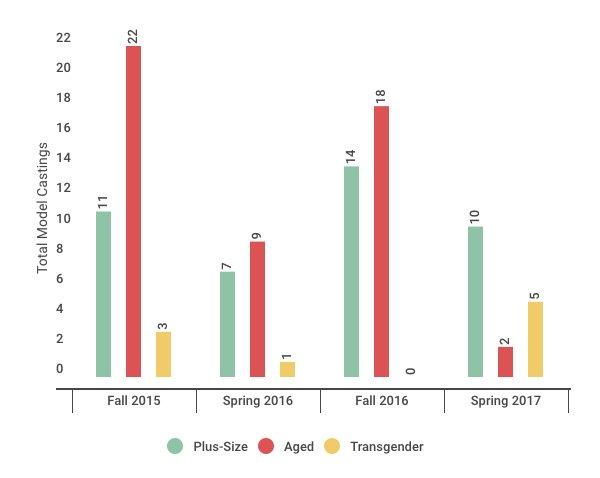diversity fashion ad campaigns, comparison chart