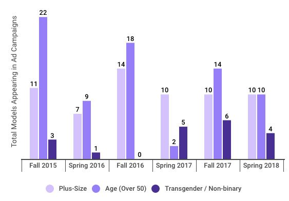 Chart: Number of plus, aged and transgender models appearing in fashion ad campaigns through Spring 2018