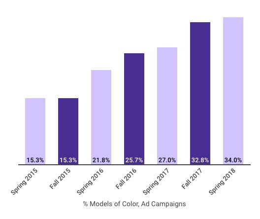 Chart: Models of Color appearing in Fashion Ad Campaigns through Spring 2018