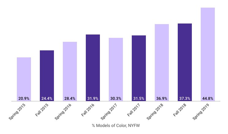 Chart comparing models of color at NYFW from Spring 2015 to Spring 2019