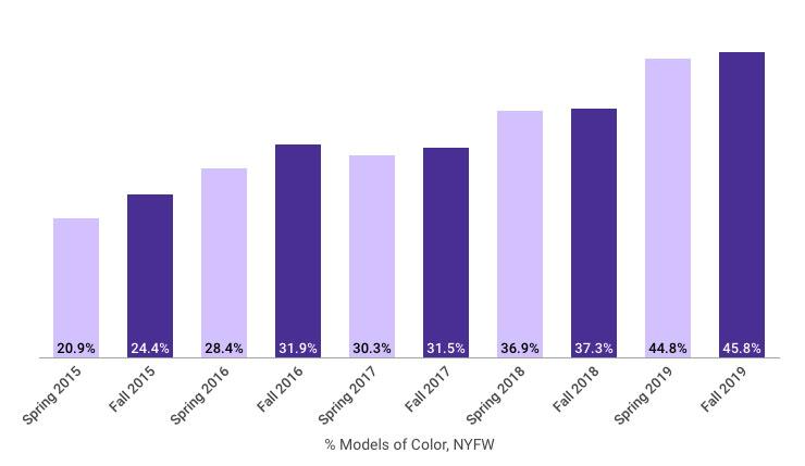 chart: runway diversity models of color at NYFW