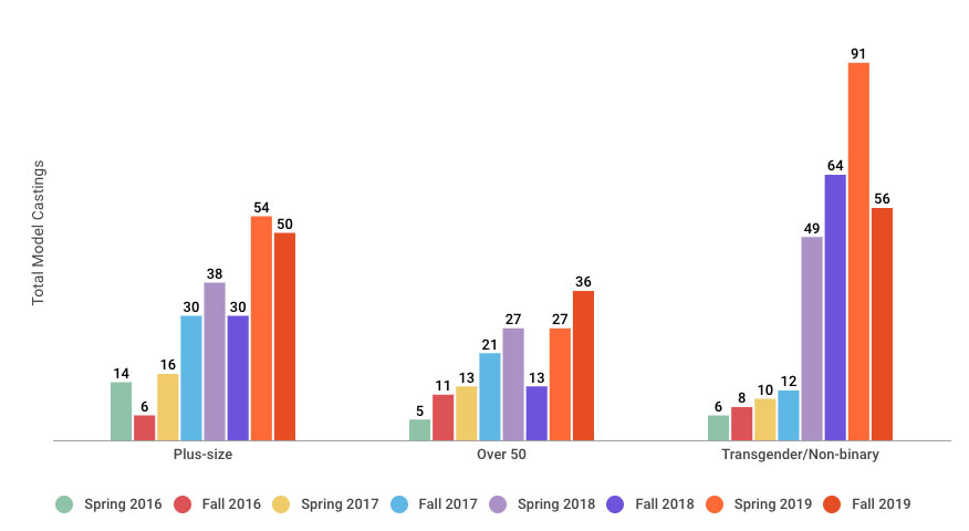 chart: size, age and gender diversity on the runways through Fall 2019