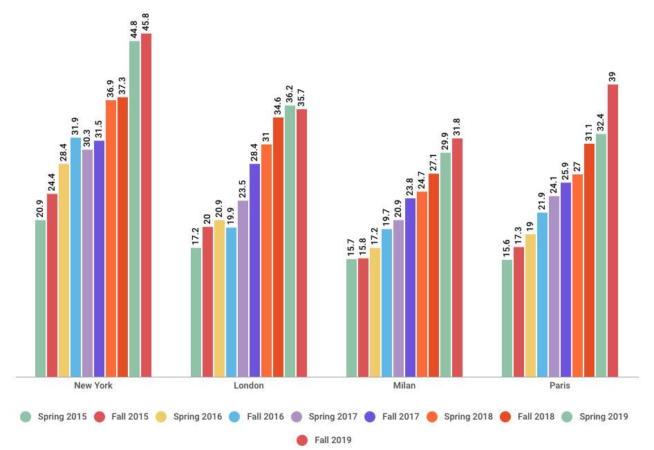 Chart: Nonwhite models at fashion week, broken down by city
