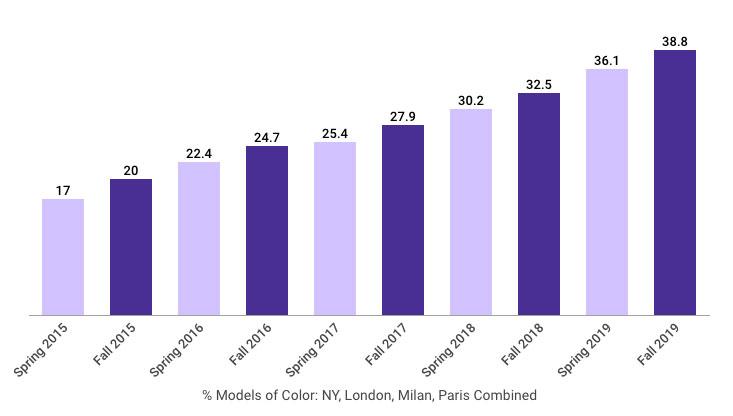 Chart: Racial diversity on the runways through Fall 2019