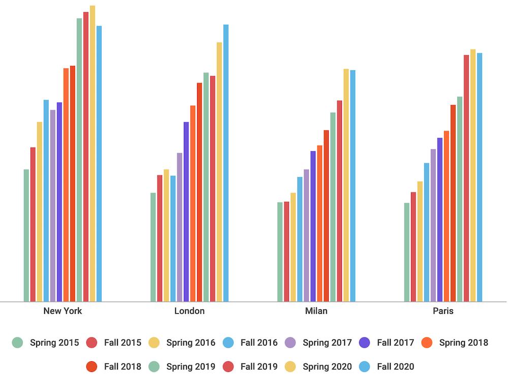 Fall 2020 Nonwhite Models by City